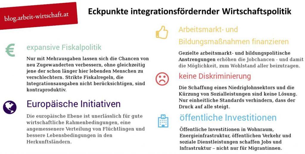 Integration, Wirtschaftspolitik, Ederer, Flüchtende