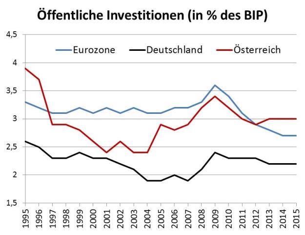 Investitionen, Budgetpolitik