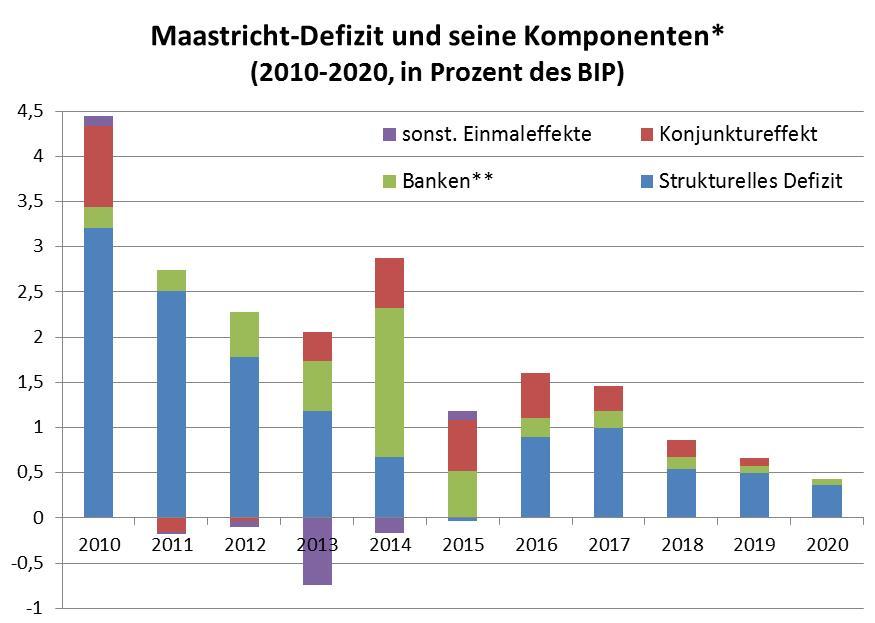 Maastricht-Defizit, strukturelles Defizit, Defizit-Komponenten, Budgetpolitik
