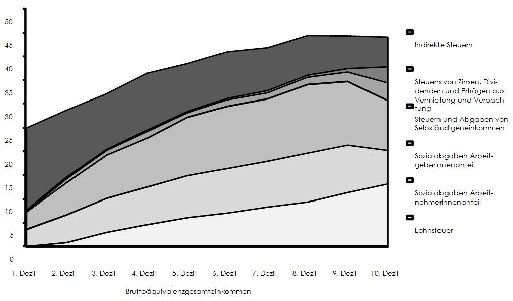 Quelle: Statistik Austria, EU-SILC 2011 (Verwaltungsdatensatz), Konsumerhebung 2009/2010; OeNB, HFCS 2010; WIFO-Berechnungen.