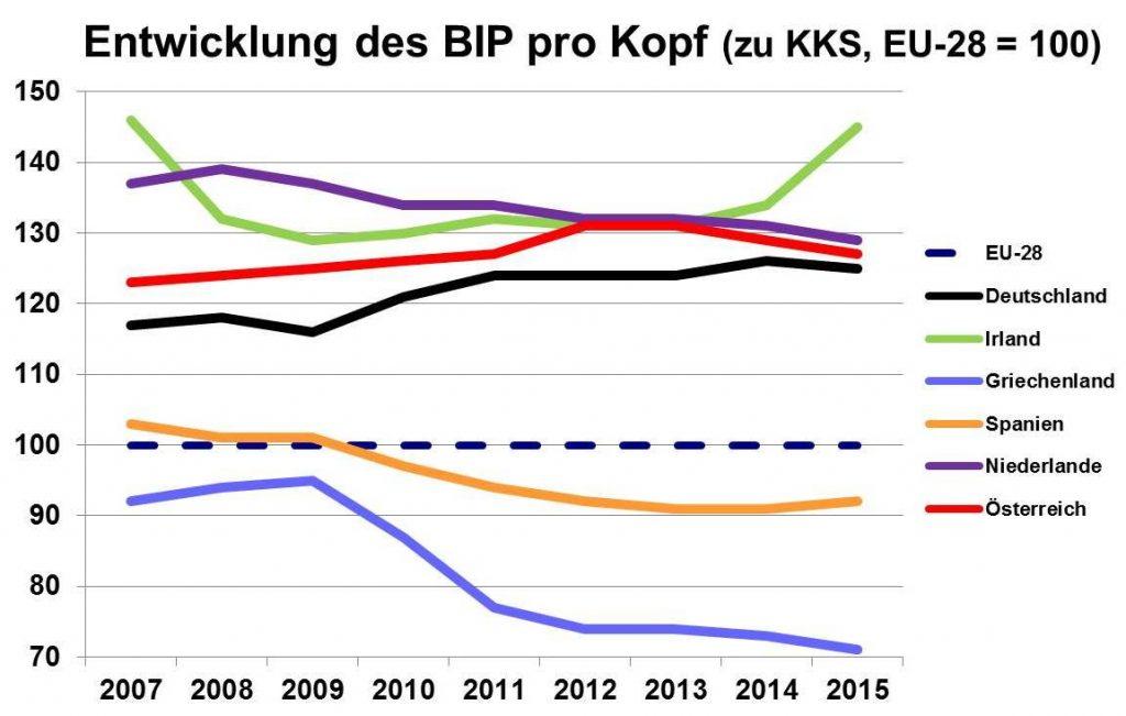 BIP pro Kopf