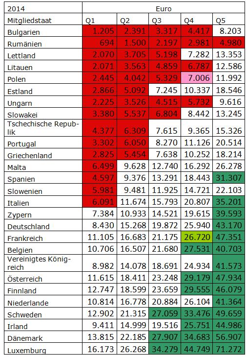 Quelle: Eurostat und eigene Berechnungen Bemerkungen: die schwach schattierten Quintile gehen nur anteilig ins entsprechende EU-Quintil ein; Großbritannien wurde aufgrund mangelnder Daten für 2014 mit seinen Vorjahreswerten berücksichtigt.