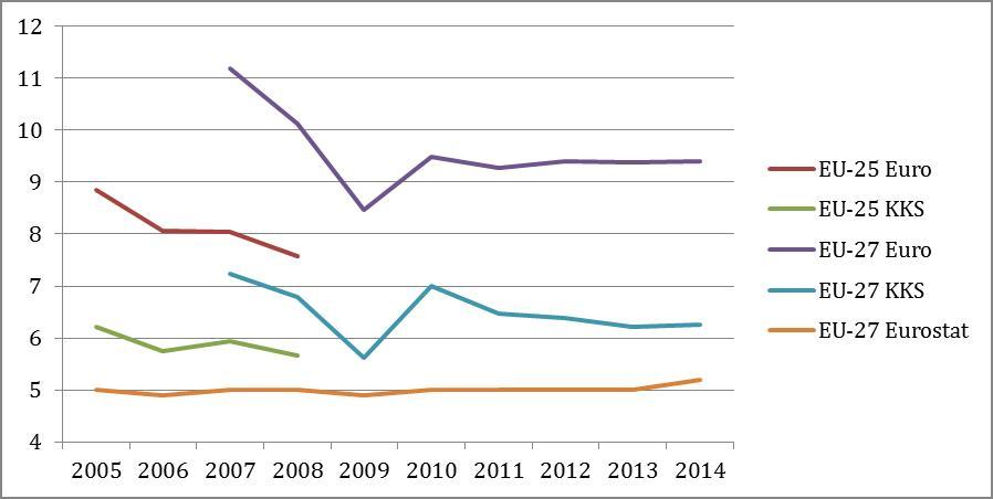 Quelle: Eurostat; eigene Berechnungen; KKS= Kaufkraftstärken; der Vergleichbarkeit wegen wurde darauf verzichtet, Kroatien zu berücksichtigen.