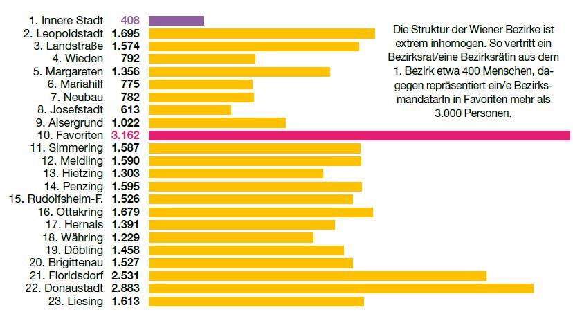 Grafik 3_Wien neu