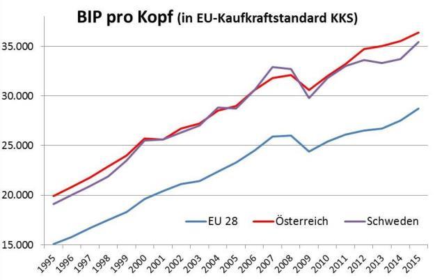 Schweden, BIP pro Kopf zu KKS, EU-Vergleich