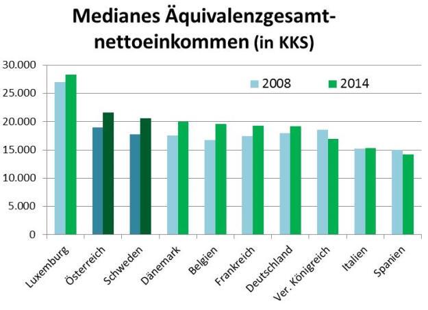 Österreich, Schweden, Top-5, Big-5, EU-Vergleich Einkommen