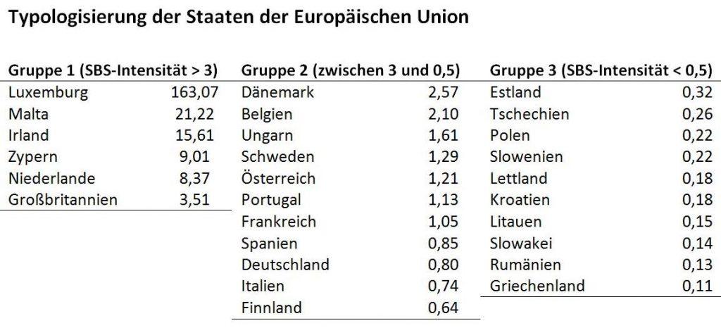 Schattenbanken, BIP-Vermögen-Relation