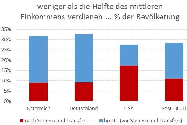 soziale Marktwirtschaft, Verteilung im transatlantischen Vergleich