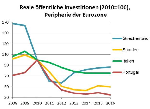 öffentliche Investitionen, Eurozone, Peripherie