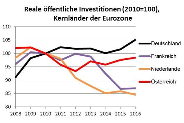 öffentliche Investitionen, Eurozone, Kern