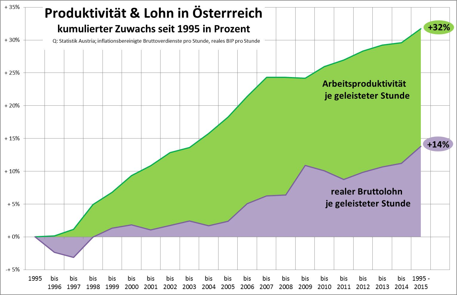 lohn_produktiv