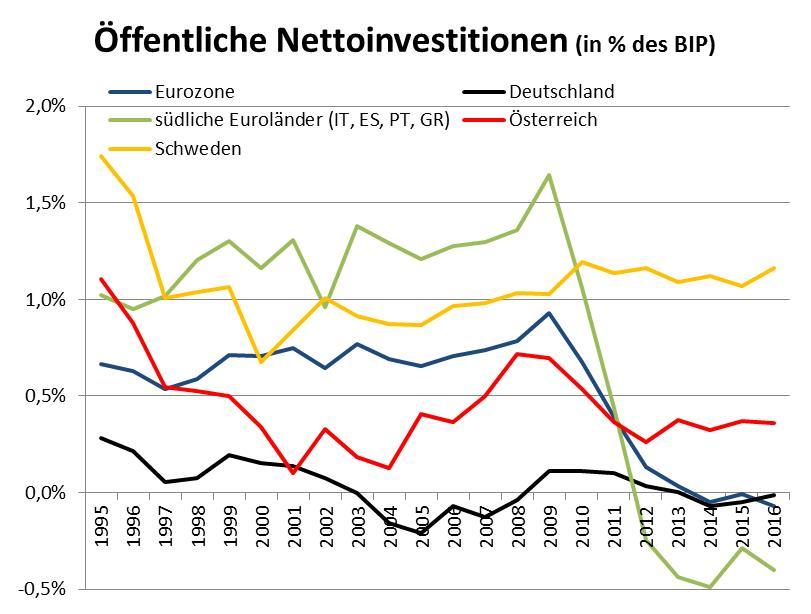 öffentliche Investitionen, Eurozone