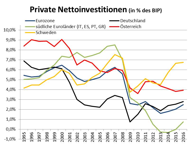 private Investitionen Eurozone