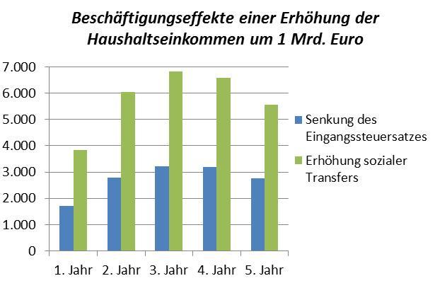 Nachfrage, Beschäftigungseffekte, Umverteilung