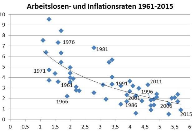 Sozialpartner, Phillipskurve, Inflation, Arbeitslosigkeit, Österreich