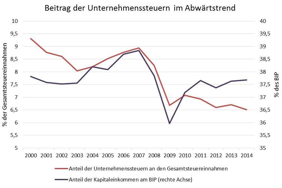 Kapitaleinkommen, Profitquote, Gewinnquote, Unternehmenssteueranteil