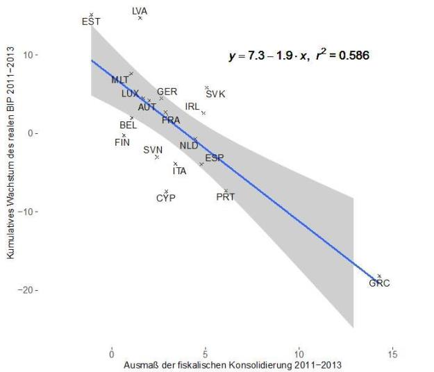 Austeritätspolitik und Wachstum Eurozone