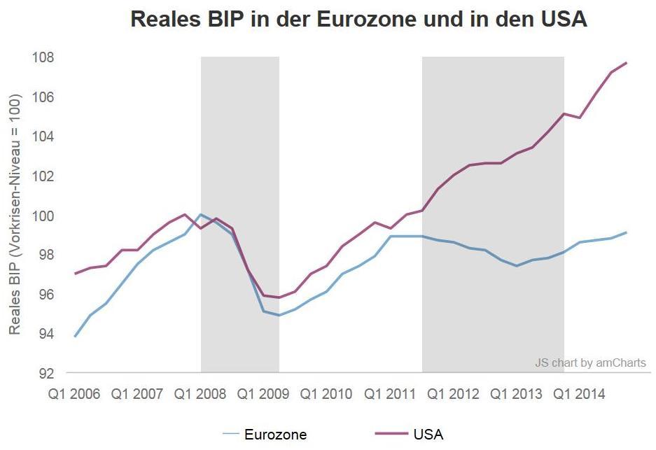 Austeritätspolitik Eurozone USA Vergleich