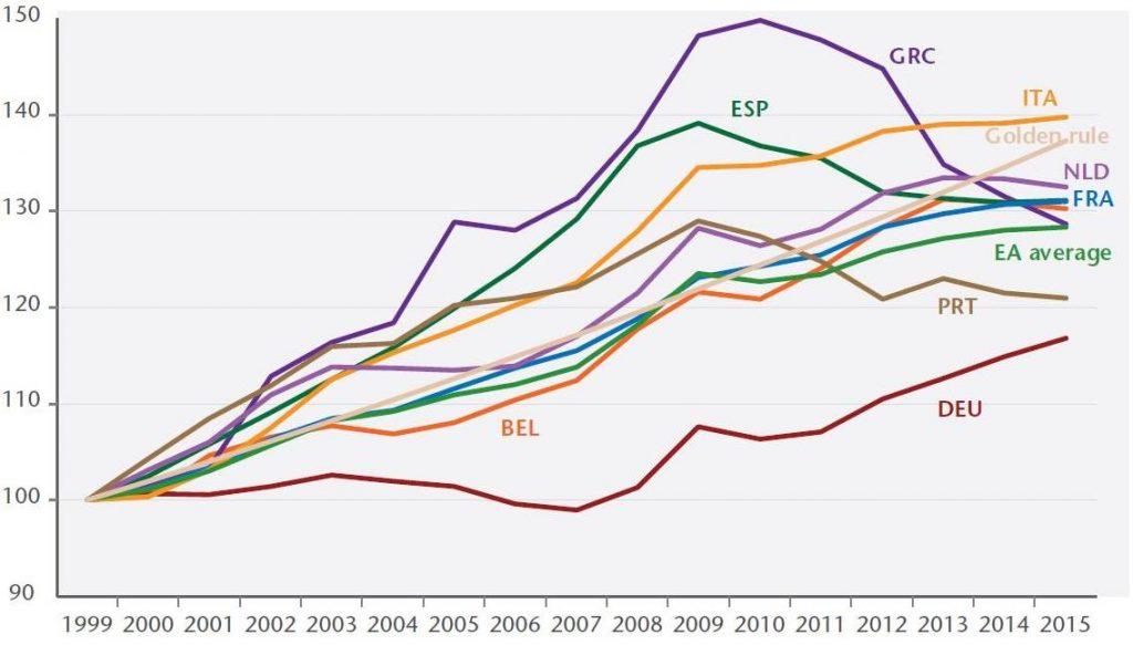 iAGS Lohnstückkosten Eurozone goldene Lohnregel