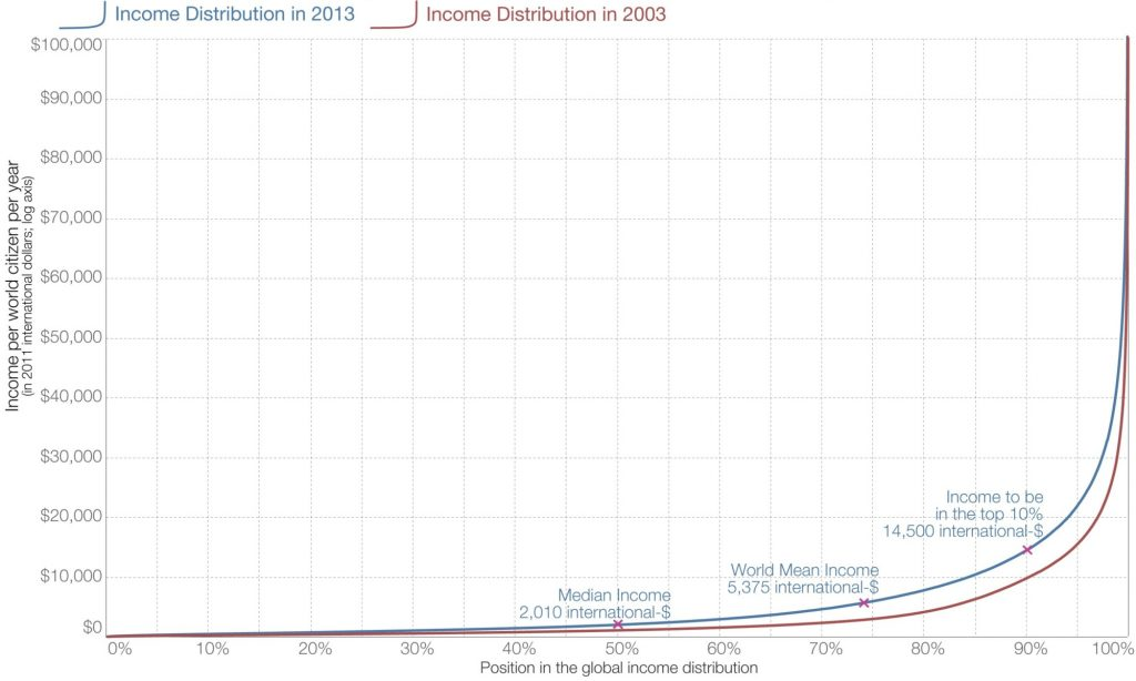 Datenquelle: Tomas Hellebrandt & Paolo Mauro: The Future of Worldwide Income Distribution, Peterson Institute for International Economics Working Paper No. 15-7. Visualisierung: Max Roser via OurWorldInData.org. Lizenz: CC BY-SA 4.0