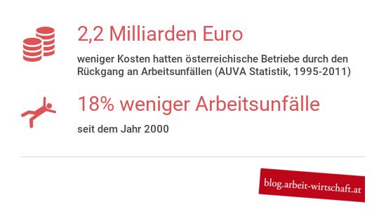 2,2 Mrd Euro weniger Kosten hatten österreichische Betriebe durch den Rückgang an Arbeitsunfällen