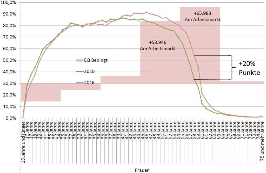 Pensionsreformen Erwerbsbeteiligung Frauen 2010-2016