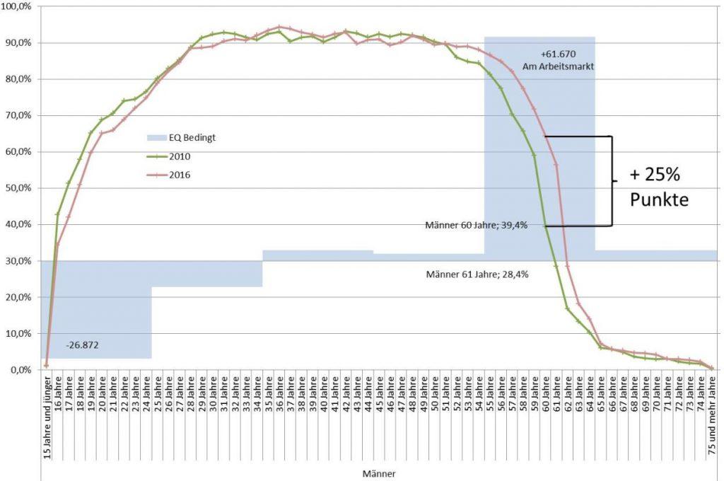 Pensionsreformen Erwerbsbeteiligung Männer 2010-2016