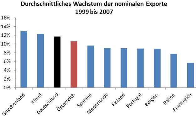 Leistungsbilanz, Exporte, Deutschland
