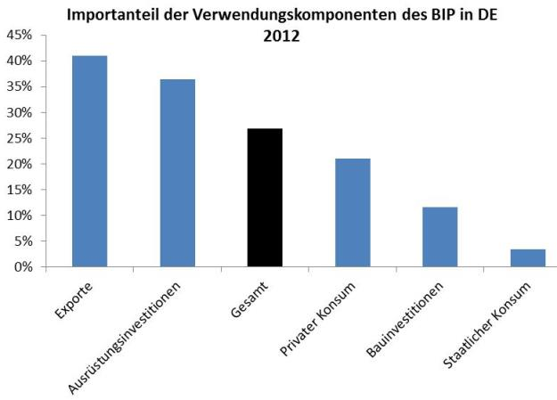 Importanteile, Leistungsbilanz
