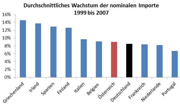 Leistungsbilanz, Importe, Deutschland