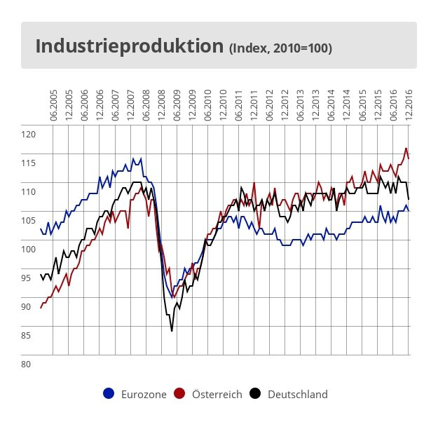 Industrieproduktion