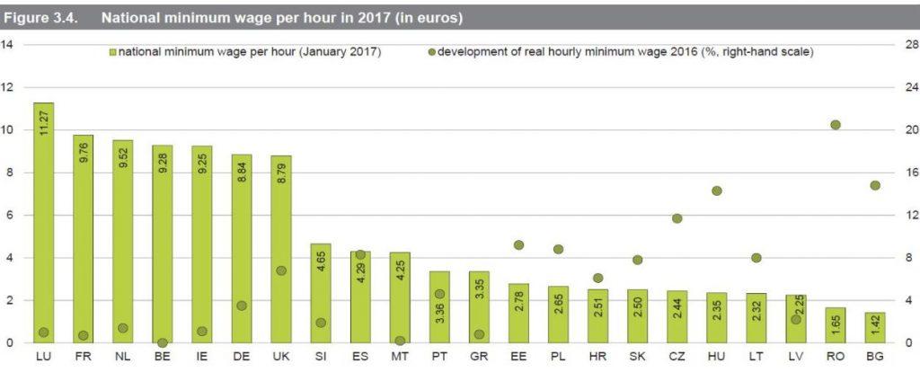 Lohnpolitische Wende, EU, Mindestlöhne, Entwicklung