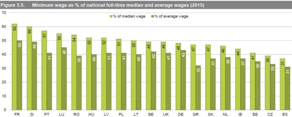 Lohnpolitische Trendwende, Mindestlöhne, Kaitz-Index