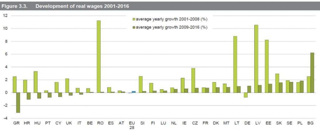lohnpolitische Trendwende, EU, Reallöhne
