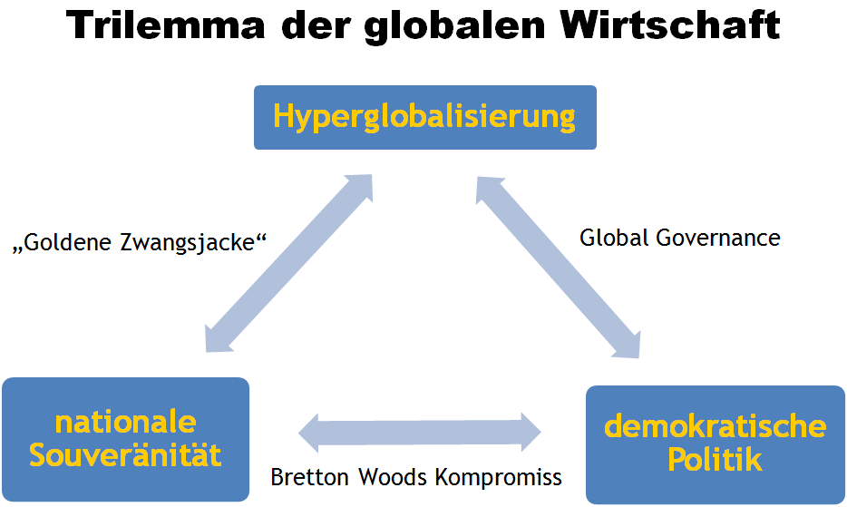 Globalisierung, Trilemma, Rodrik