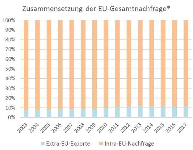Exportorientierung, Exportquote, Exportanteil, EU