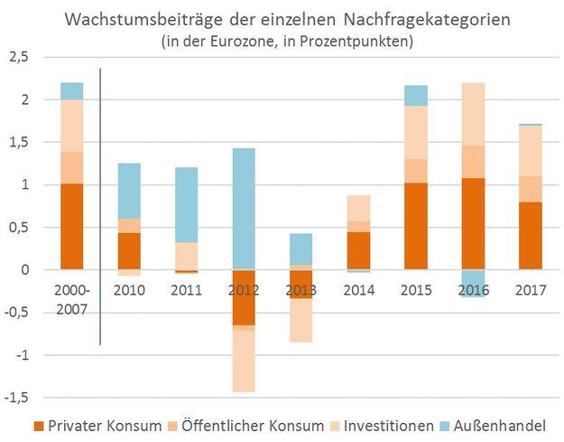 Exportorientierung, Wachstumsbeiträge, Nachfragekomponenten, EU