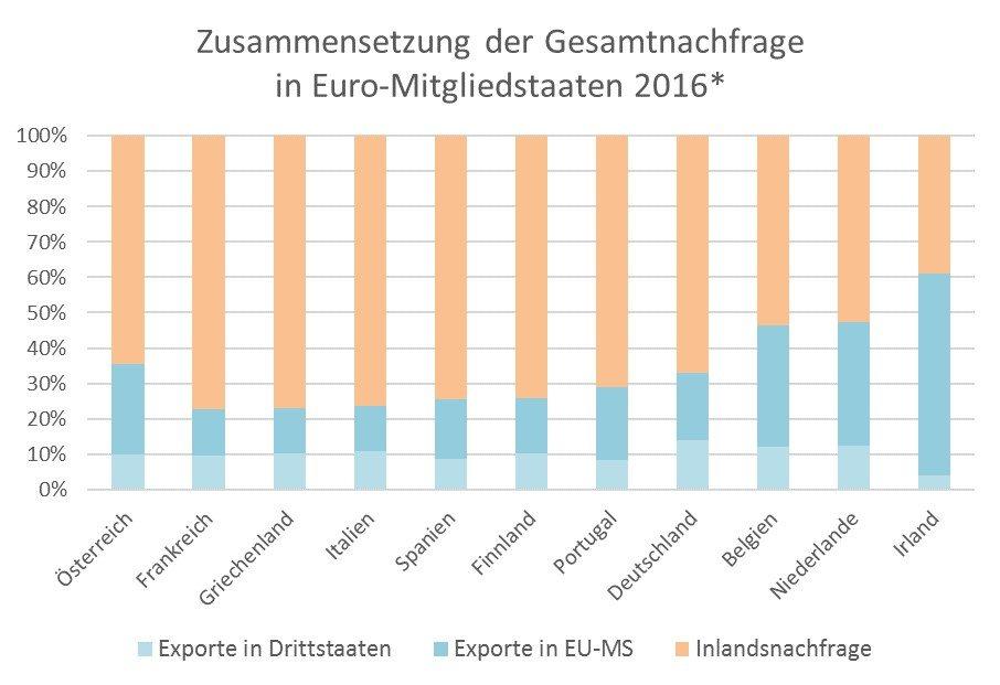 Exportorientierung, Exportquote, Exportanteil, EU, Österreich, Eurozone, 2016