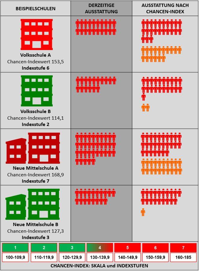 Die Ressourcenverbesserung durch den Chancen-Index anhand von 4 Beispielschulen