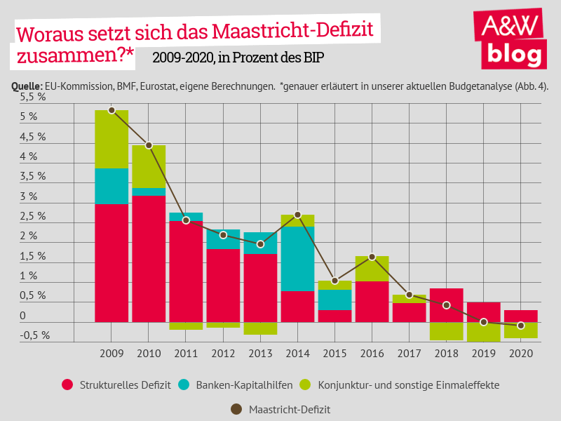 Budget, Maastricht-Saldo, Budgetdefizit