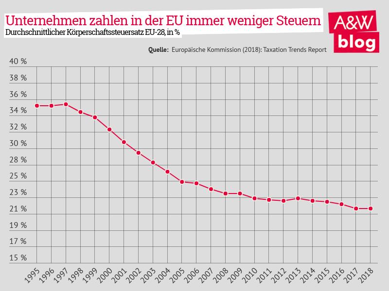 Unternehmen zahlen in der EU immer weniger Steuern