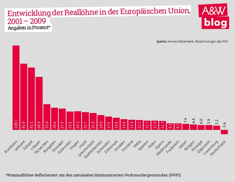 Brexit-Strategien: Entwicklung der Reallöhne in der EU