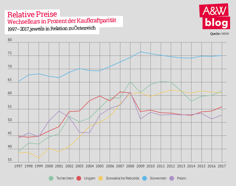 Lohnkonvergenz: Relative Preise