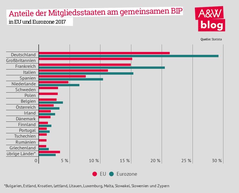 Italien - Anteile der Mitgliedsstaaten am gemeinsamen BIP