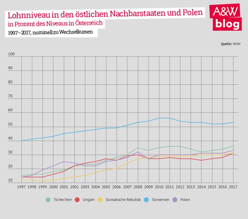 Lohnkonvergenz: Lohnniveau in den östlichen Nachbarstaaten und Polen