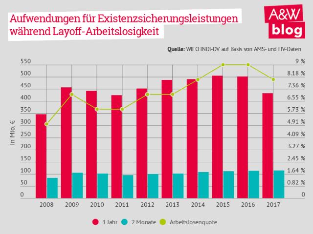 Aussetzen von Beschäftigungsverhältnissen: Aufwendungen für Existenzsicherungsleistungen während Layoff-Arbeitslosigkeit