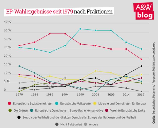 EU-Parlamentswahlen: EP-Wahlergebnisse seit 1979 nach Fraktion