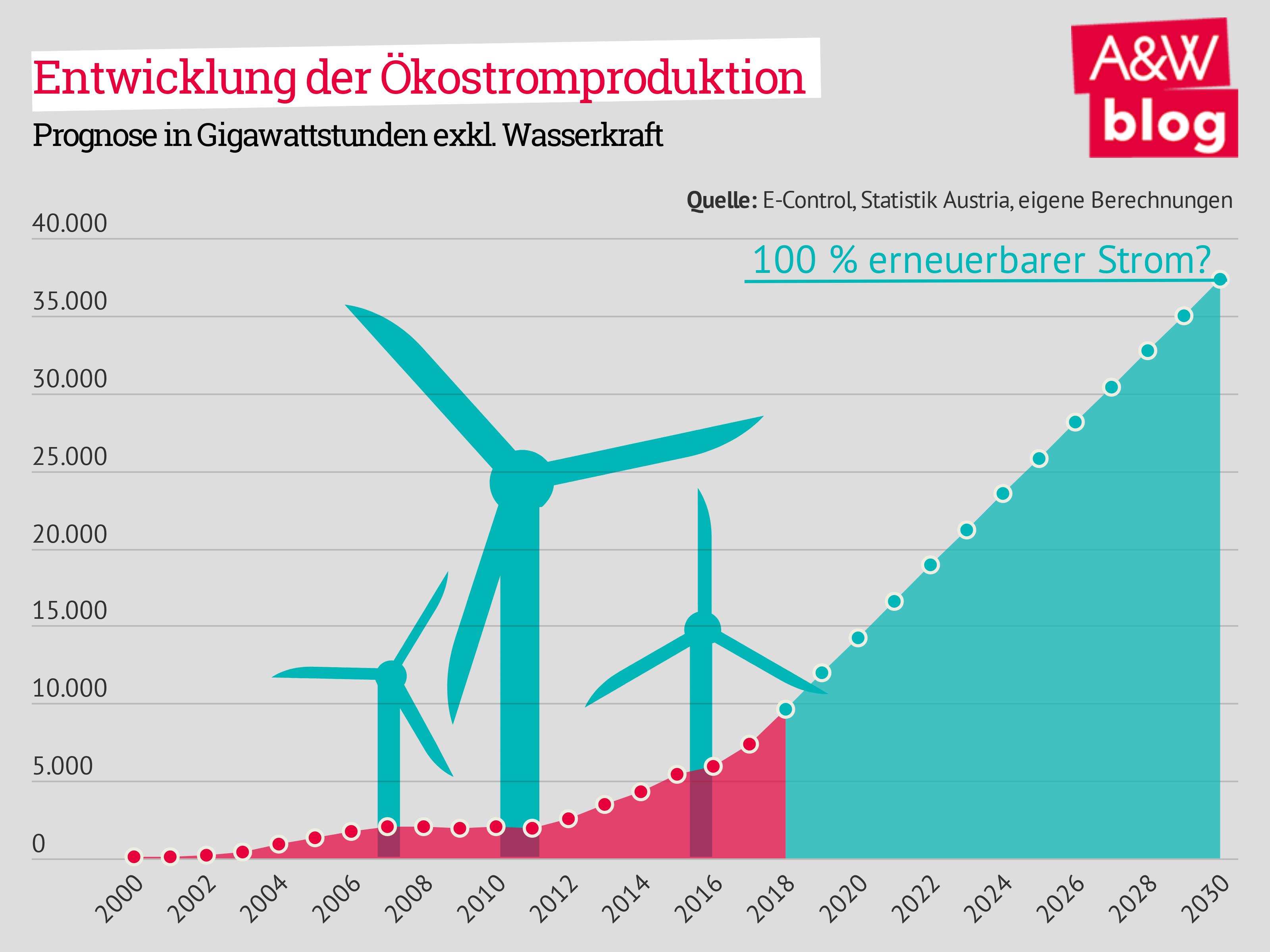 Erneuerbarer Strom: Entwicklung der Ökostromproduktion