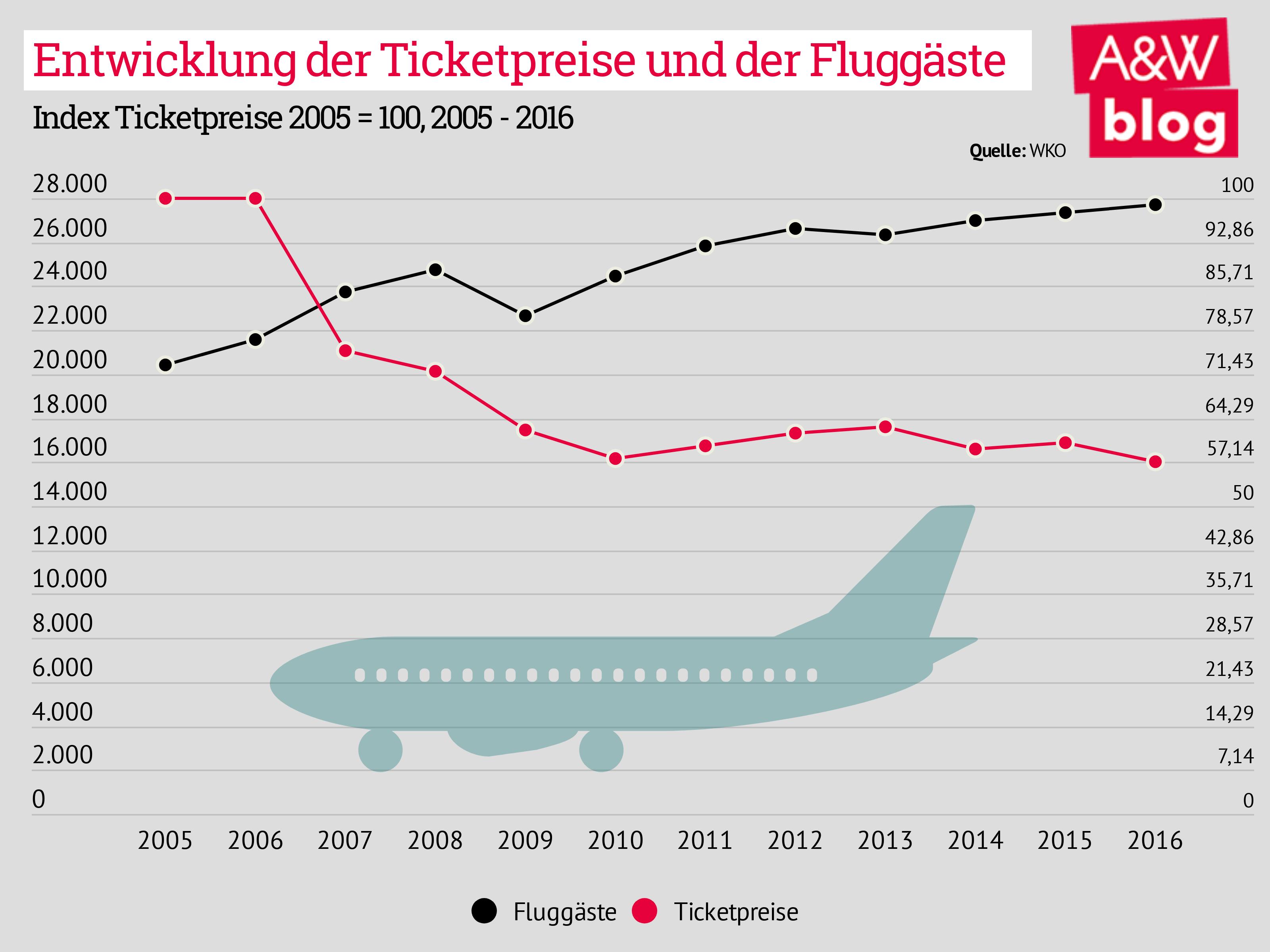 Entwicklung der Ticketpreise und der Fluggäste