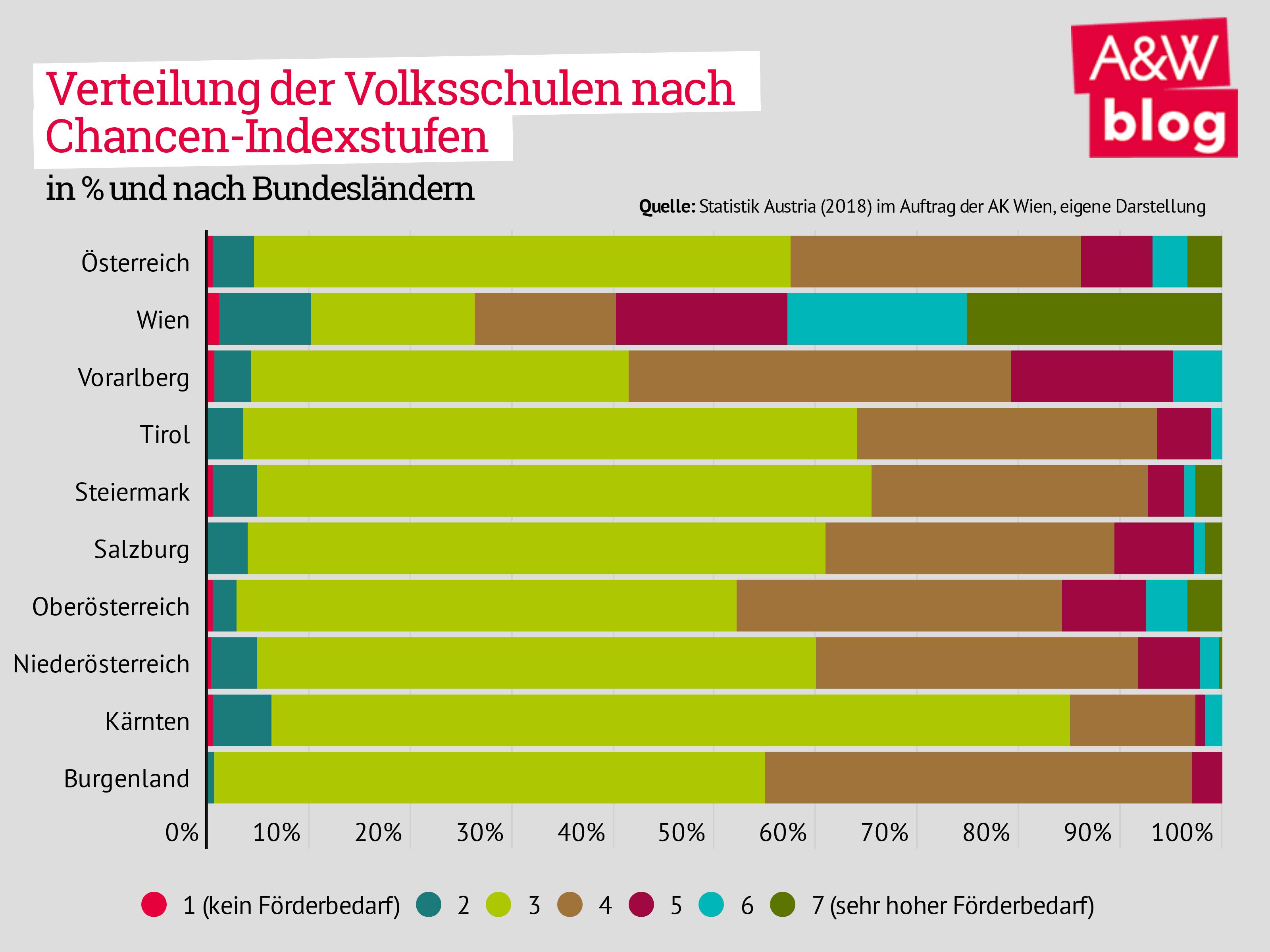 Verteilung der Volksschulen nach Chancen-Index-Stufen nach Bundesland